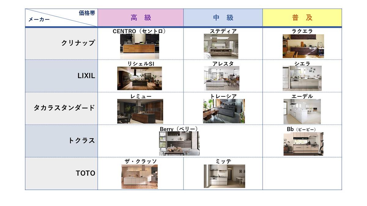 システムキッチン一覧表