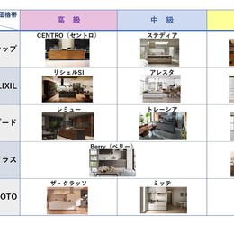 5大メーカー システムキッチン 3つの特長徹底比較! Vol.1【シンクまわり/前編】